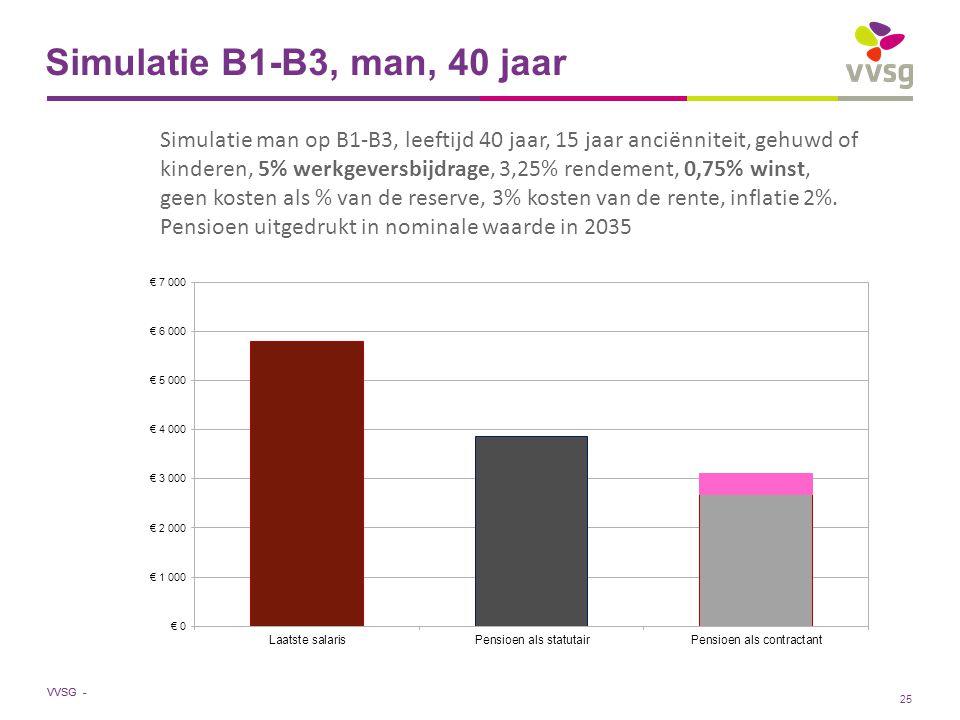 VVSG - Simulatie B1-B3, man, 40 jaar Simulatie man op B1-B3, leeftijd 40 jaar, 15 jaar anciënniteit, gehuwd of kinderen, 5% werkgeversbijdrage, 3,25% rendement, 0,75% winst, geen kosten als % van de reserve, 3% kosten van de rente, inflatie 2%.