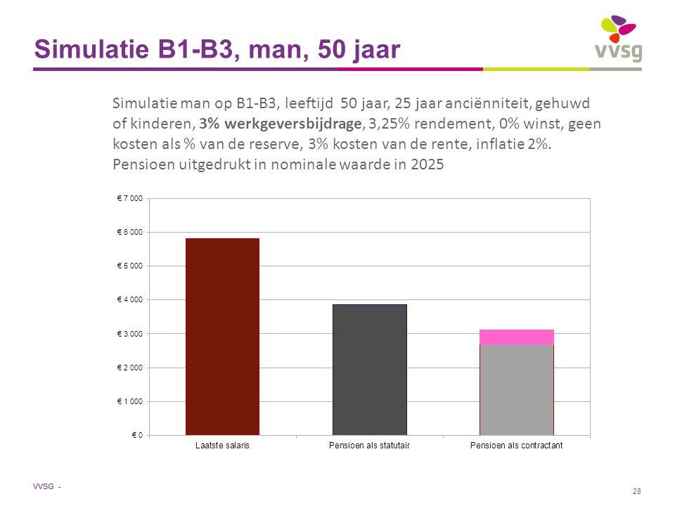 VVSG - Simulatie B1-B3, man, 50 jaar Simulatie man op B1-B3, leeftijd 50 jaar, 25 jaar anciënniteit, gehuwd of kinderen, 3% werkgeversbijdrage, 3,25% rendement, 0% winst, geen kosten als % van de reserve, 3% kosten van de rente, inflatie 2%.