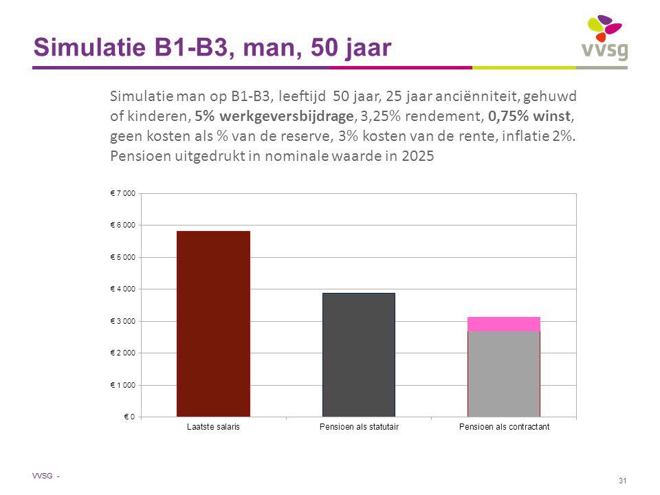 VVSG - Simulatie B1-B3, man, 50 jaar Simulatie man op B1-B3, leeftijd 50 jaar, 25 jaar anciënniteit, gehuwd of kinderen, 5% werkgeversbijdrage, 3,25% rendement, 0,75% winst, geen kosten als % van de reserve, 3% kosten van de rente, inflatie 2%.