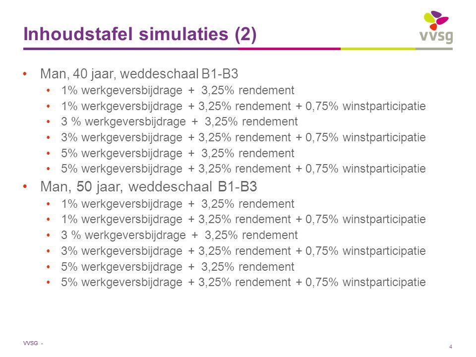 VVSG - Inhoudstafel simulaties (2) Man, 40 jaar, weddeschaal B1-B3 1% werkgeversbijdrage + 3,25% rendement 1% werkgeversbijdrage + 3,25% rendement + 0,75% winstparticipatie 3 % werkgeversbijdrage + 3,25% rendement 3% werkgeversbijdrage + 3,25% rendement + 0,75% winstparticipatie 5% werkgeversbijdrage + 3,25% rendement 5% werkgeversbijdrage + 3,25% rendement + 0,75% winstparticipatie Man, 50 jaar, weddeschaal B1-B3 1% werkgeversbijdrage + 3,25% rendement 1% werkgeversbijdrage + 3,25% rendement + 0,75% winstparticipatie 3 % werkgeversbijdrage + 3,25% rendement 3% werkgeversbijdrage + 3,25% rendement + 0,75% winstparticipatie 5% werkgeversbijdrage + 3,25% rendement 5% werkgeversbijdrage + 3,25% rendement + 0,75% winstparticipatie 4