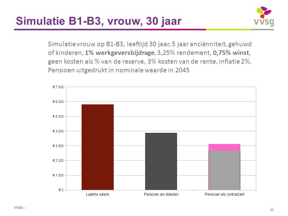 VVSG - Simulatie B1-B3, vrouw, 30 jaar Simulatie vrouw op B1-B3, leeftijd 30 jaar, 5 jaar anciënniteit, gehuwd of kinderen, 1% werkgeversbijdrage, 3,25% rendement, 0,75% winst, geen kosten als % van de reserve, 3% kosten van de rente, inflatie 2%.