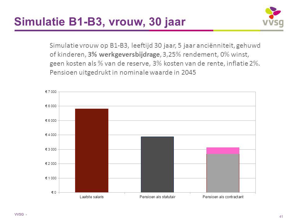 VVSG - Simulatie B1-B3, vrouw, 30 jaar Simulatie vrouw op B1-B3, leeftijd 30 jaar, 5 jaar anciënniteit, gehuwd of kinderen, 3% werkgeversbijdrage, 3,25% rendement, 0% winst, geen kosten als % van de reserve, 3% kosten van de rente, inflatie 2%.