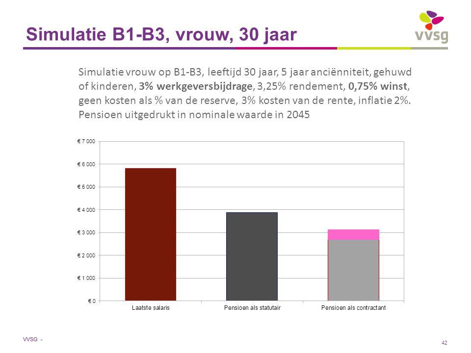 VVSG - Simulatie B1-B3, vrouw, 30 jaar Simulatie vrouw op B1-B3, leeftijd 30 jaar, 5 jaar anciënniteit, gehuwd of kinderen, 3% werkgeversbijdrage, 3,25% rendement, 0,75% winst, geen kosten als % van de reserve, 3% kosten van de rente, inflatie 2%.