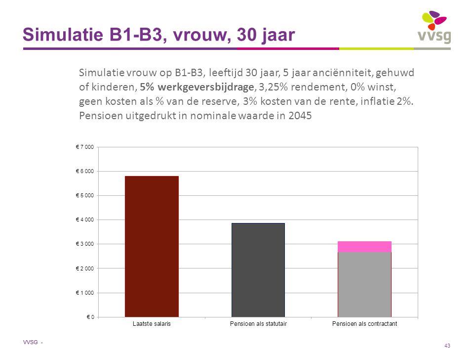 VVSG - Simulatie B1-B3, vrouw, 30 jaar Simulatie vrouw op B1-B3, leeftijd 30 jaar, 5 jaar anciënniteit, gehuwd of kinderen, 5% werkgeversbijdrage, 3,25% rendement, 0% winst, geen kosten als % van de reserve, 3% kosten van de rente, inflatie 2%.