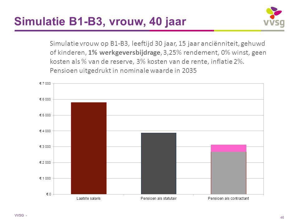 VVSG - Simulatie B1-B3, vrouw, 40 jaar Simulatie vrouw op B1-B3, leeftijd 30 jaar, 15 jaar anciënniteit, gehuwd of kinderen, 1% werkgeversbijdrage, 3,25% rendement, 0% winst, geen kosten als % van de reserve, 3% kosten van de rente, inflatie 2%.