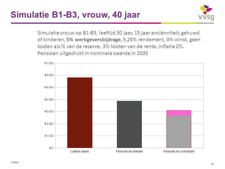 VVSG - Simulatie B1-B3, vrouw, 40 jaar Simulatie vrouw op B1-B3, leeftijd 30 jaar, 15 jaar anciënniteit, gehuwd of kinderen, 5% werkgeversbijdrage, 3,25% rendement, 0% winst, geen kosten als % van de reserve, 3% kosten van de rente, inflatie 2%.