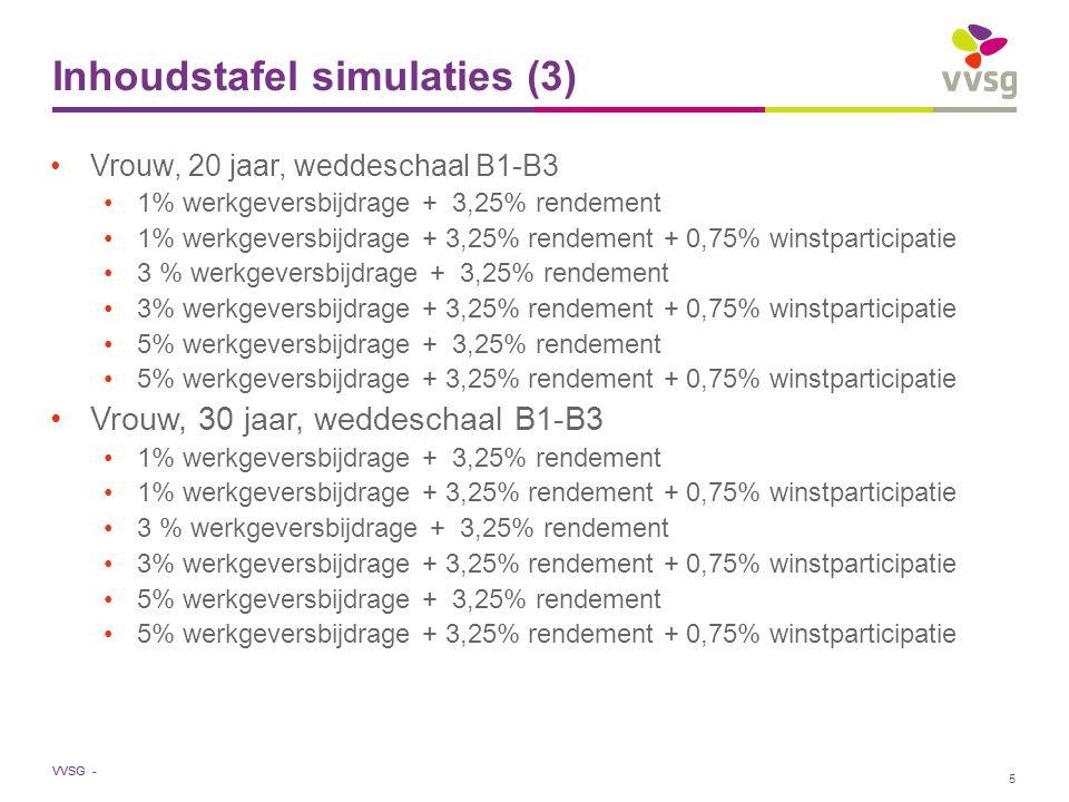 VVSG - Inhoudstafel simulaties (3) Vrouw, 20 jaar, weddeschaal B1-B3 1% werkgeversbijdrage + 3,25% rendement 1% werkgeversbijdrage + 3,25% rendement + 0,75% winstparticipatie 3 % werkgeversbijdrage + 3,25% rendement 3% werkgeversbijdrage + 3,25% rendement + 0,75% winstparticipatie 5% werkgeversbijdrage + 3,25% rendement 5% werkgeversbijdrage + 3,25% rendement + 0,75% winstparticipatie Vrouw, 30 jaar, weddeschaal B1-B3 1% werkgeversbijdrage + 3,25% rendement 1% werkgeversbijdrage + 3,25% rendement + 0,75% winstparticipatie 3 % werkgeversbijdrage + 3,25% rendement 3% werkgeversbijdrage + 3,25% rendement + 0,75% winstparticipatie 5% werkgeversbijdrage + 3,25% rendement 5% werkgeversbijdrage + 3,25% rendement + 0,75% winstparticipatie 5
