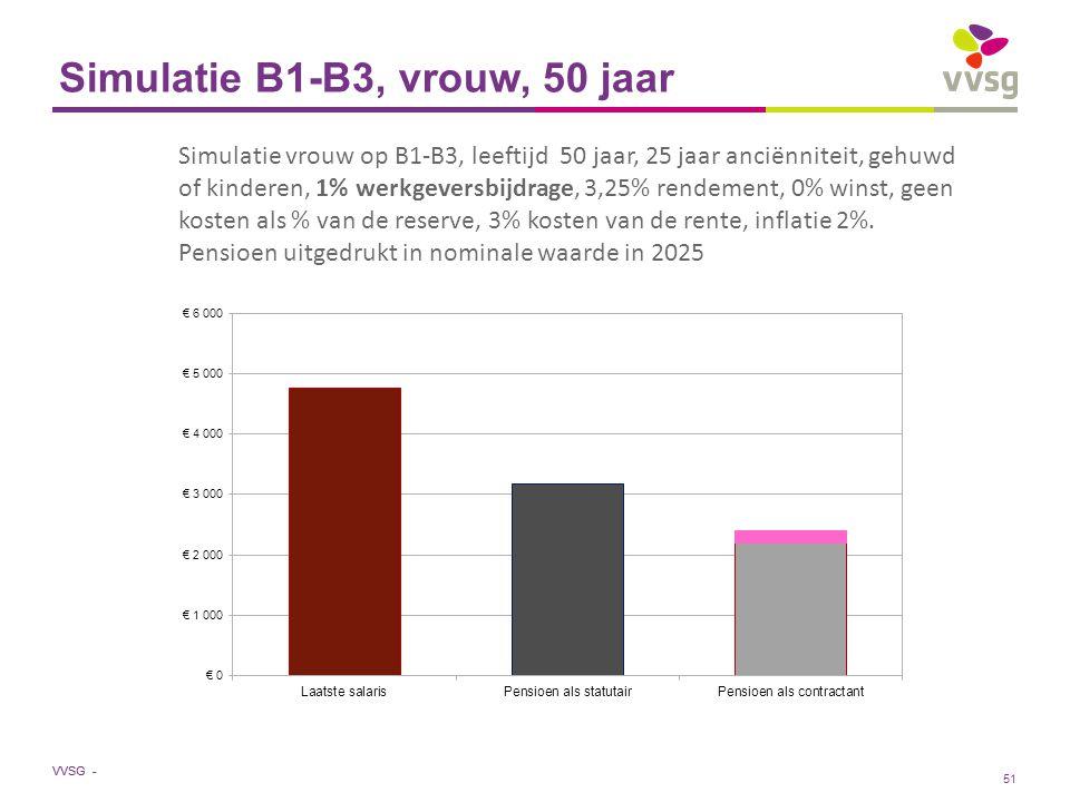 VVSG - Simulatie B1-B3, vrouw, 50 jaar Simulatie vrouw op B1-B3, leeftijd 50 jaar, 25 jaar anciënniteit, gehuwd of kinderen, 1% werkgeversbijdrage, 3,25% rendement, 0% winst, geen kosten als % van de reserve, 3% kosten van de rente, inflatie 2%.