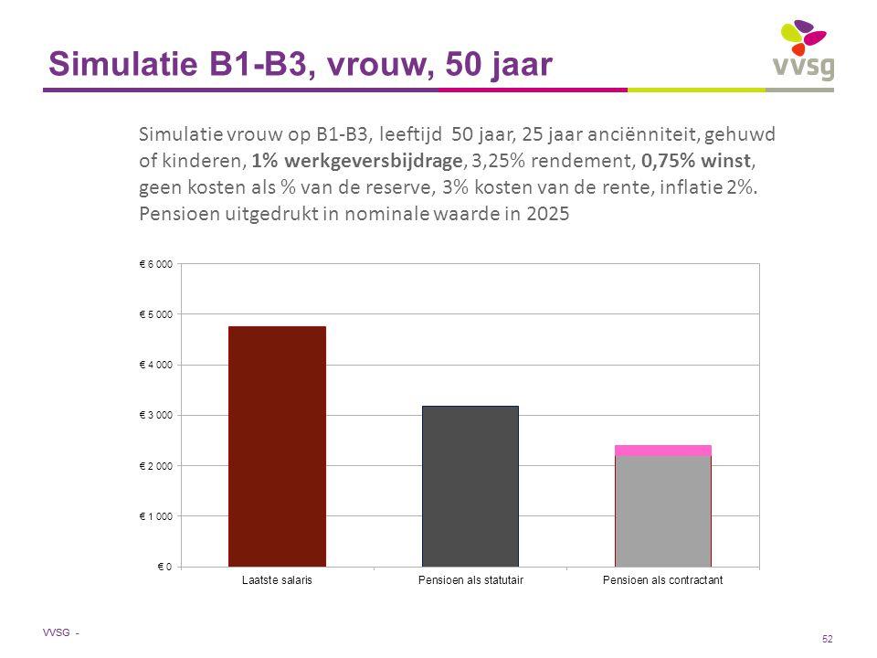 VVSG - Simulatie B1-B3, vrouw, 50 jaar Simulatie vrouw op B1-B3, leeftijd 50 jaar, 25 jaar anciënniteit, gehuwd of kinderen, 1% werkgeversbijdrage, 3,25% rendement, 0,75% winst, geen kosten als % van de reserve, 3% kosten van de rente, inflatie 2%.