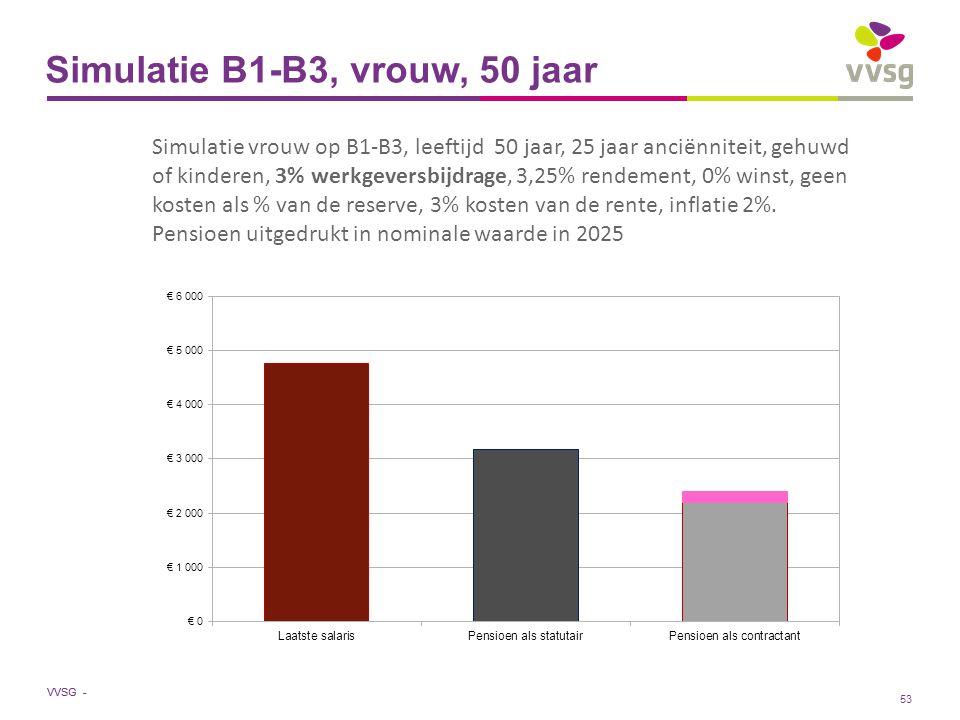 VVSG - Simulatie B1-B3, vrouw, 50 jaar Simulatie vrouw op B1-B3, leeftijd 50 jaar, 25 jaar anciënniteit, gehuwd of kinderen, 3% werkgeversbijdrage, 3,25% rendement, 0% winst, geen kosten als % van de reserve, 3% kosten van de rente, inflatie 2%.