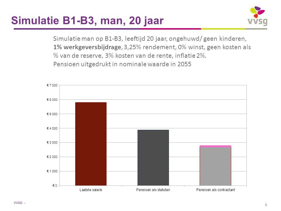 VVSG - Simulatie B1-B3, vrouw, 30 jaar Simulatie vrouw op B1-B3, leeftijd 30 jaar, 5 jaar anciënniteit, gehuwd of kinderen, 1% werkgeversbijdrage, 3,25% rendement, 0% winst, geen kosten als % van de reserve, 3% kosten van de rente, inflatie 2%.