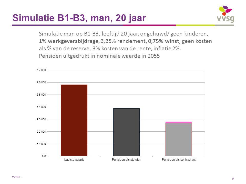 VVSG - Simulatie B1-B3, man, 20 jaar Simulatie man op B1-B3, leeftijd 20 jaar, ongehuwd/ geen kinderen, 3% werkgeversbijdrage, 3,25% rendement, 0% winst, geen kosten als % van de reserve, 3% kosten van de rente, inflatie 2%.