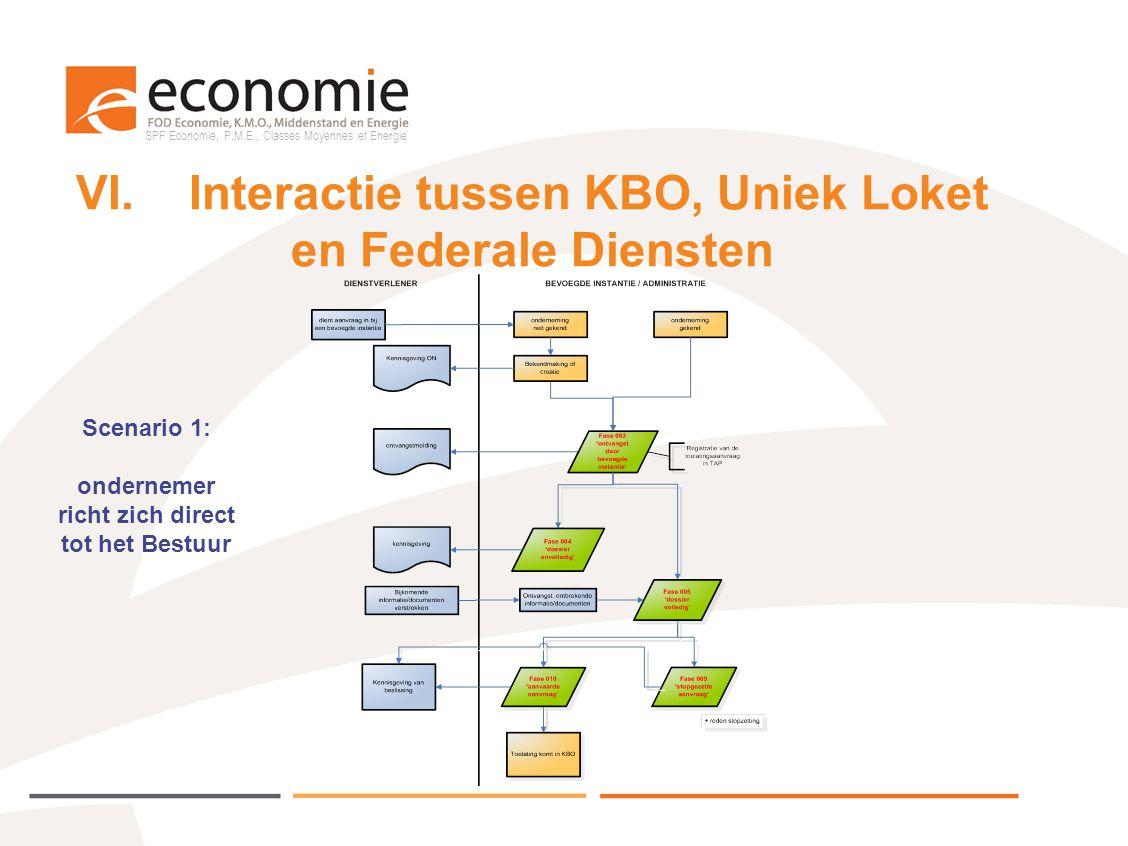 SPF Economie, P.M.E., Classes Moyennes et Energie VI.Interactie tussen KBO, Uniek Loket en Federale Diensten Scenario 1: ondernemer richt zich direct