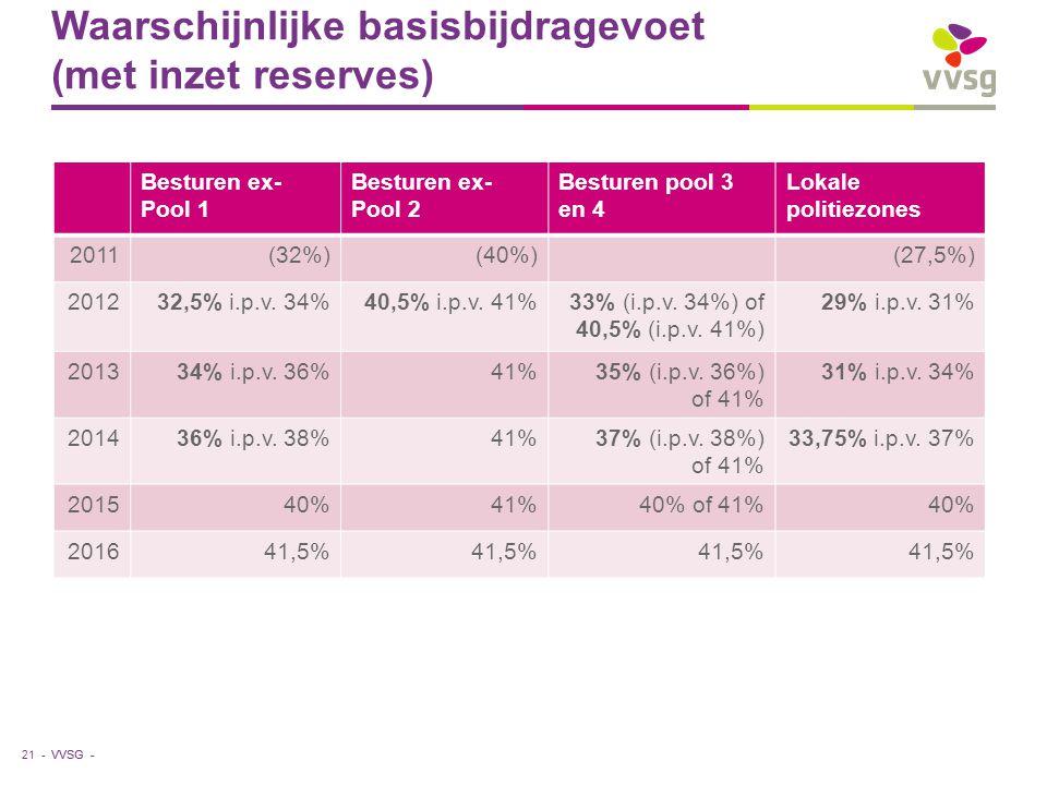 VVSG - Waarschijnlijke basisbijdragevoet (met inzet reserves) 21 - Besturen ex- Pool 1 Besturen ex- Pool 2 Besturen pool 3 en 4 Lokale politiezones 2011(32%)(40%)(27,5%) 201232,5% i.p.v.