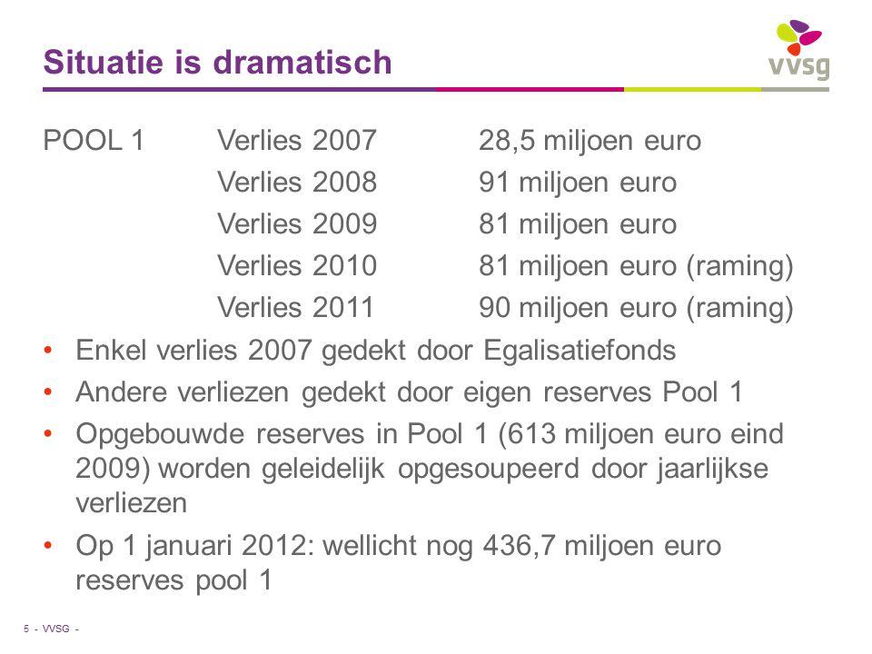VVSG - Situatie is dramatisch POOL 1Verlies 200728,5 miljoen euro Verlies 200891 miljoen euro Verlies 200981 miljoen euro Verlies 201081 miljoen euro (raming) Verlies 201190 miljoen euro (raming) Enkel verlies 2007 gedekt door Egalisatiefonds Andere verliezen gedekt door eigen reserves Pool 1 Opgebouwde reserves in Pool 1 (613 miljoen euro eind 2009) worden geleidelijk opgesoupeerd door jaarlijkse verliezen Op 1 januari 2012: wellicht nog 436,7 miljoen euro reserves pool 1 5 -