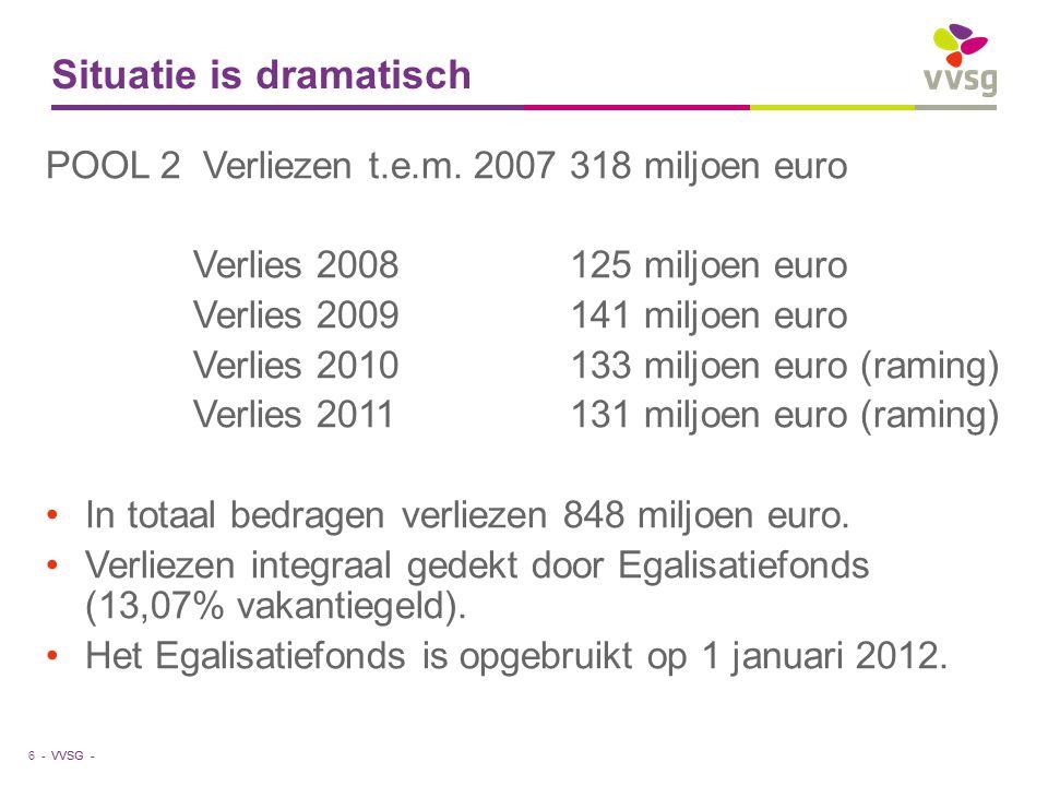 VVSG - Situatie is dramatisch POOL 2 Verliezen t.e.m. 2007318 miljoen euro Verlies 2008125 miljoen euro Verlies 2009141 miljoen euro Verlies 2010 133