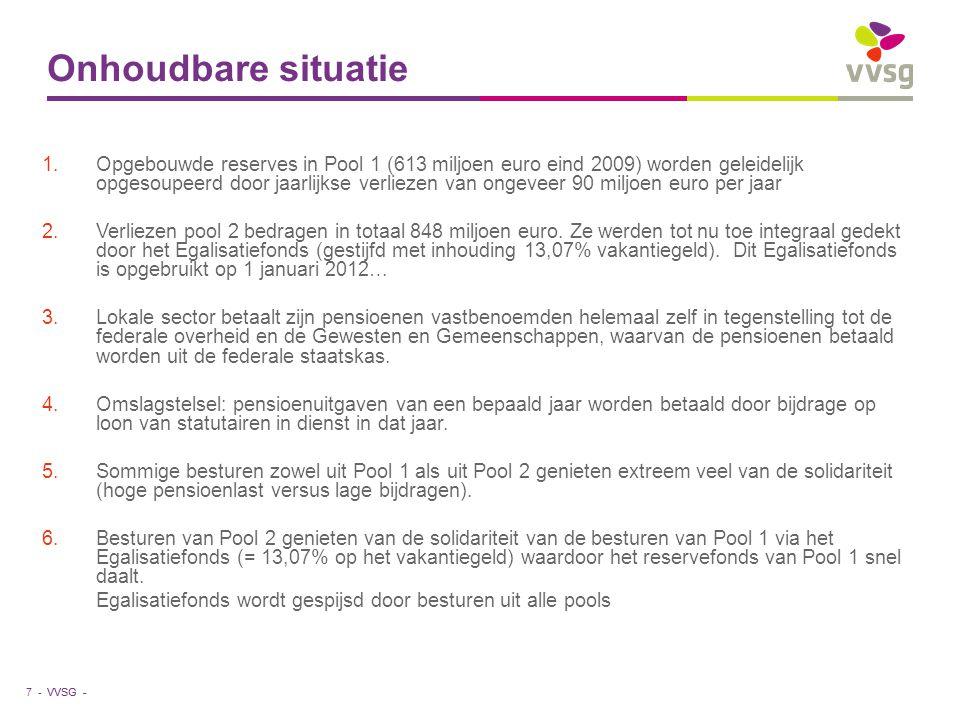 VVSG - Onhoudbare situatie 1.Opgebouwde reserves in Pool 1 (613 miljoen euro eind 2009) worden geleidelijk opgesoupeerd door jaarlijkse verliezen van ongeveer 90 miljoen euro per jaar 2.Verliezen pool 2 bedragen in totaal 848 miljoen euro.