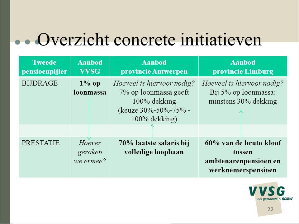 Overzicht concrete initiatieven 22 Tweede pensioenpijler Aanbod VVSG Aanbod provincie Antwerpen Aanbod provincie Limburg BIJDRAGE1% op loonmassa Hoeveel is hiervoor nodig.