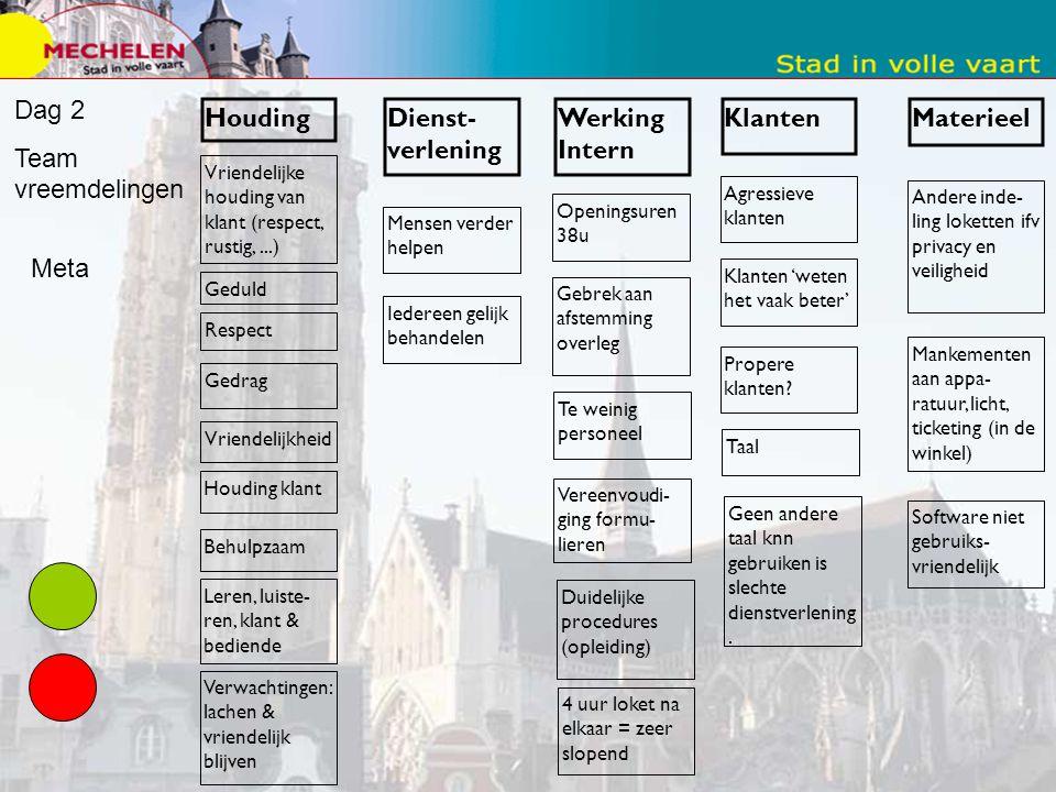 Methode - Visie en missie via PPT. Verfijning van teamchefs en diensthoofden sterk benadrukt. - Verfijning via Metaplan - Centrale vraag: Wat betekent