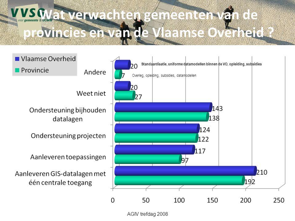 Wat verwachten gemeenten van de provincies en van de Vlaamse Overheid ? AGIV trefdag 2008 Overleg, opleiding, subsidies, datamodellen Standaardisatie,