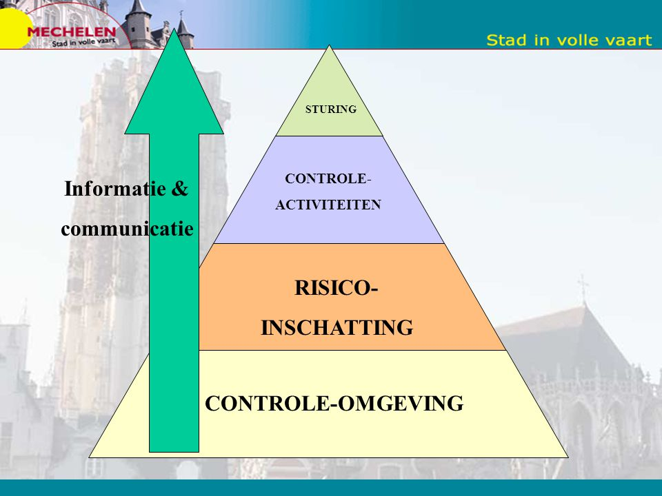 CONTROLE-OMGEVING RISICO- INSCHATTING CONTROLE- ACTIVITEITEN STURING Informatie & communicatie