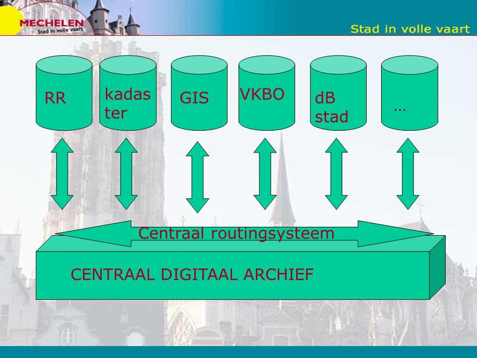 RR kadas ter GIS VKBO dB stad … CENTRAAL DIGITAAL ARCHIEF Centraal routingsysteem