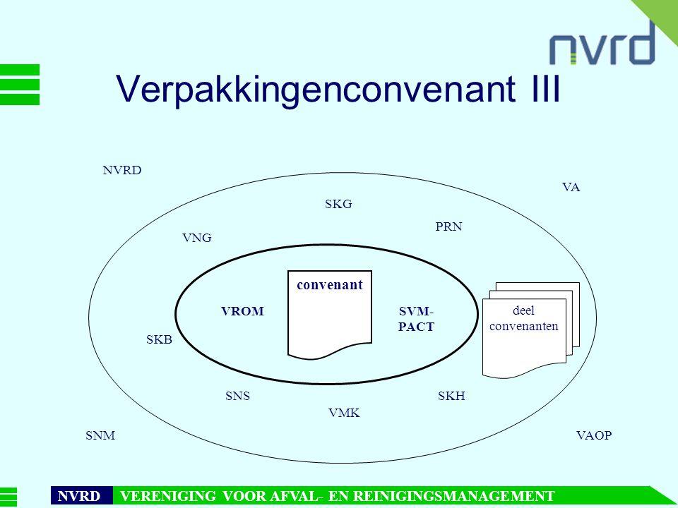 7 oktober 1999presentatie Maarten Goorhuis, beleidsmedewerker NVRD NVRD VERENIGING VOOR AFVAL- EN REINIGINGSMANAGEMENT Verpakkingenconvenant III convenant VROMSVM- PACT deel convenanten VNG SKG PRN SKB SNS VMK SKH VA VAOP NVRD SNM