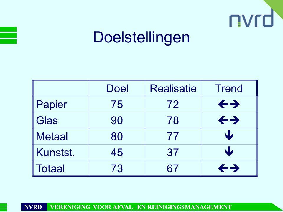 7 oktober 1999presentatie Maarten Goorhuis, beleidsmedewerker NVRD NVRD VERENIGING VOOR AFVAL- EN REINIGINGSMANAGEMENT Doelstellingen DoelRealisatieTrend Papier7572  Glas9078  Metaal8077  Kunstst.4537  Totaal7367 