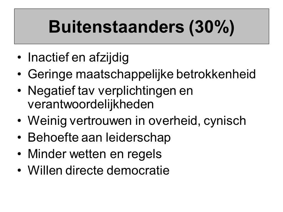 Buitenstaanders (30%) Inactief en afzijdig Geringe maatschappelijke betrokkenheid Negatief tav verplichtingen en verantwoordelijkheden Weinig vertrouw