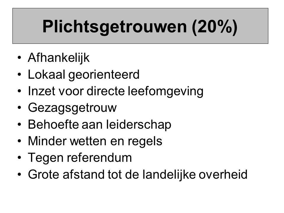 Plichtsgetrouwen (20%) Afhankelijk Lokaal georienteerd Inzet voor directe leefomgeving Gezagsgetrouw Behoefte aan leiderschap Minder wetten en regels