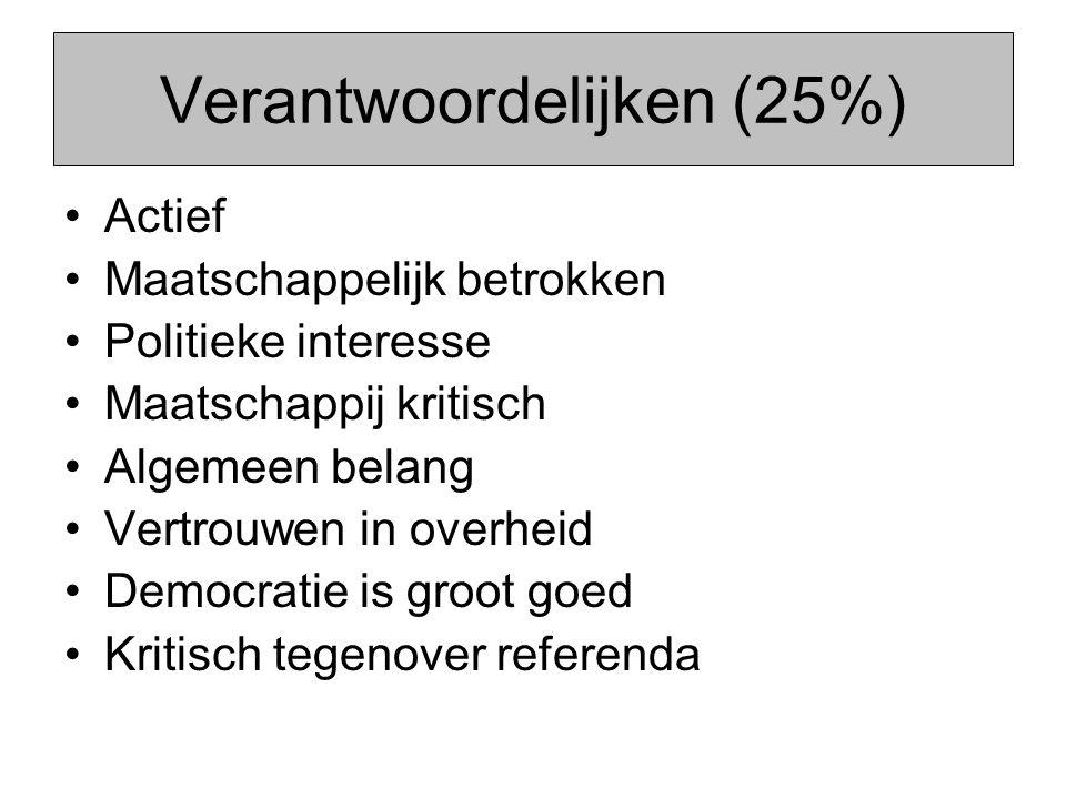 Verantwoordelijken (25%) Actief Maatschappelijk betrokken Politieke interesse Maatschappij kritisch Algemeen belang Vertrouwen in overheid Democratie