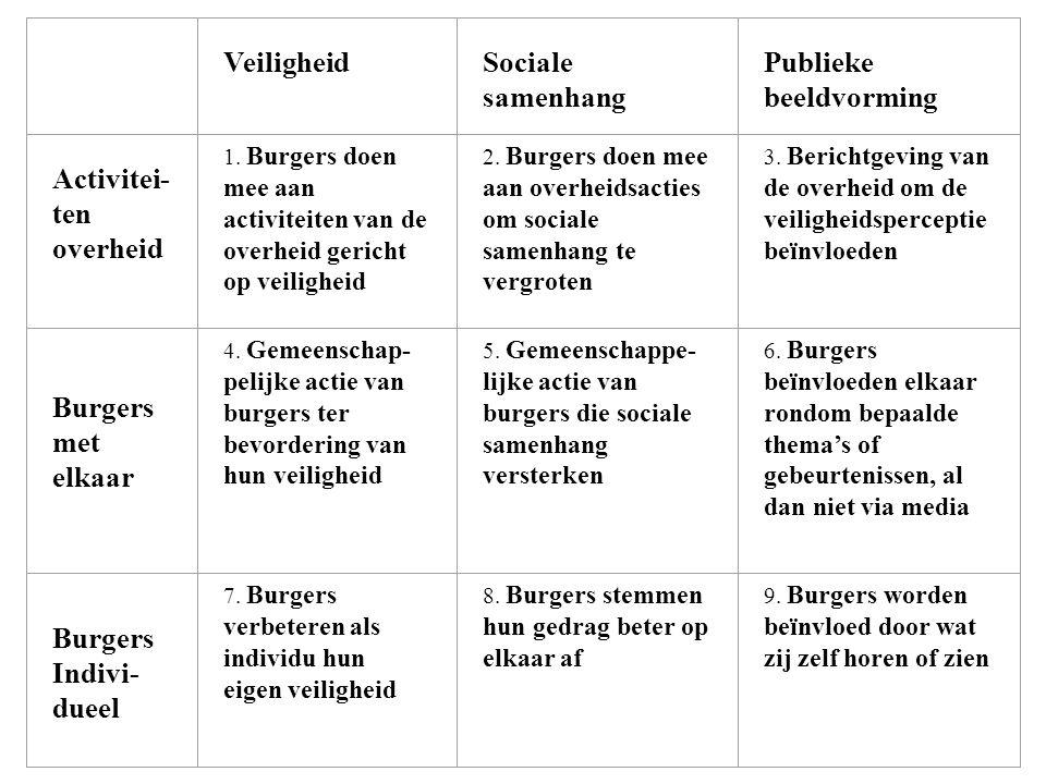 Verantwoordelijken (25%) Actief Maatschappelijk betrokken Politieke interesse Maatschappij kritisch Algemeen belang Vertrouwen in overheid Democratie is groot goed Kritisch tegenover referenda