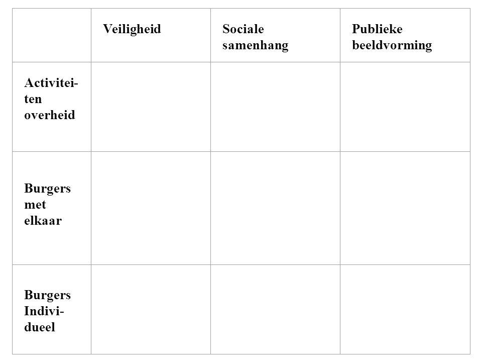 Veiligheid Sociale samenhang Publieke beeldvorming Activitei- ten overheid Burgers met elkaar Burgers Indivi- dueel