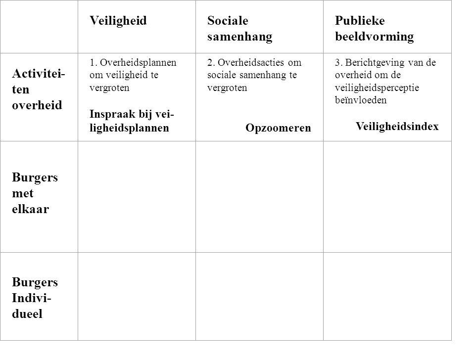 Veiligheid Sociale samenhang Publieke beeldvorming Activitei- ten overheid 1. Overheidsplannen om veiligheid te vergroten Inspraak bij vei- ligheidspl