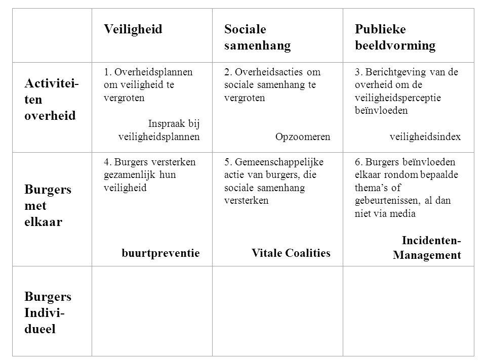 Veiligheid Sociale samenhang Publieke beeldvorming Activitei- ten overheid 1. Overheidsplannen om veiligheid te vergroten Inspraak bij veiligheidsplan