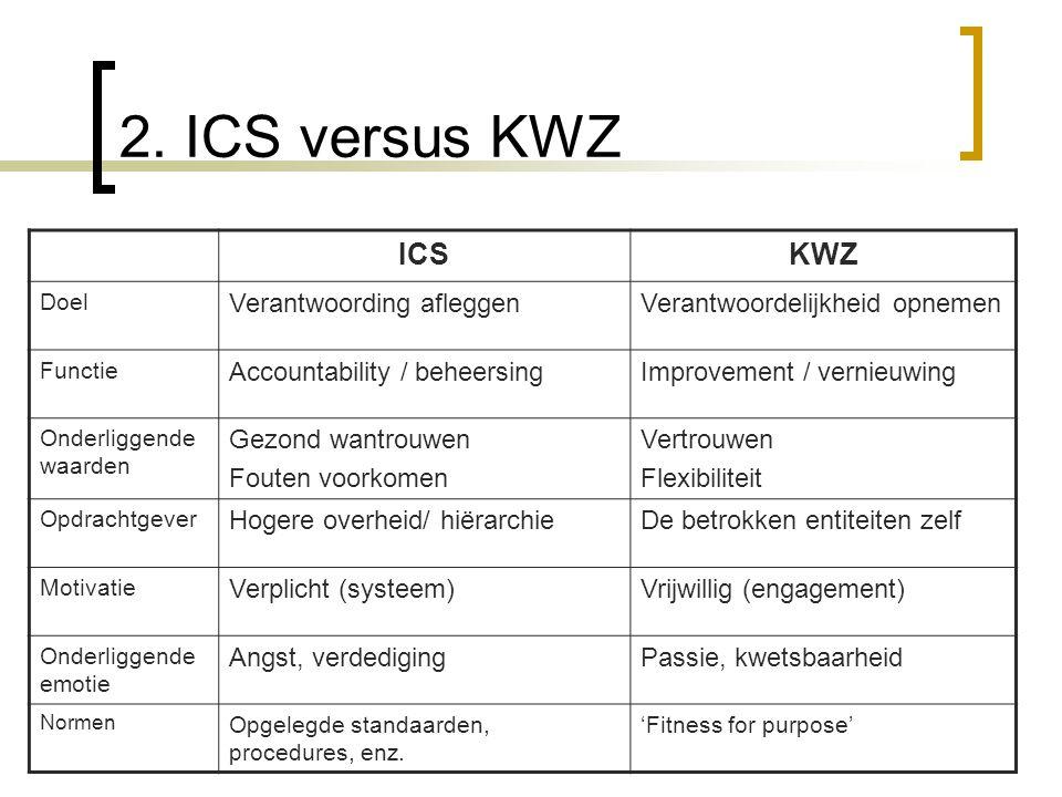 2. ICS versus KWZ ICSKWZ Doel Verantwoording afleggenVerantwoordelijkheid opnemen Functie Accountability / beheersingImprovement / vernieuwing Onderli