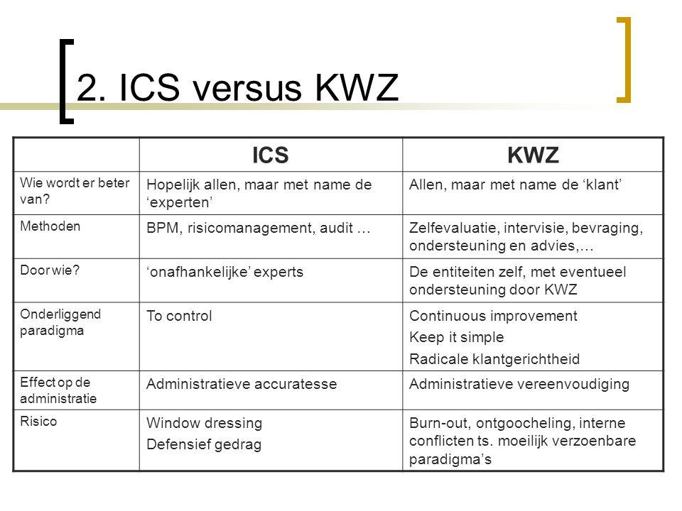 2. ICS versus KWZ ICSKWZ Wie wordt er beter van.