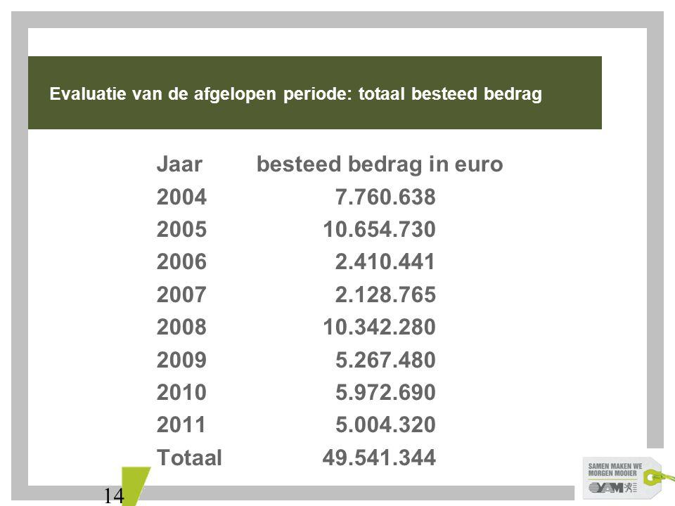 14 Evaluatie van de afgelopen periode: totaal besteed bedrag Jaarbesteed bedrag in euro 2004 7.760.638 200510.654.730 2006 2.410.441 2007 2.128.765 200810.342.280 2009 5.267.480 2010 5.972.690 2011 5.004.320 Totaal49.541.344