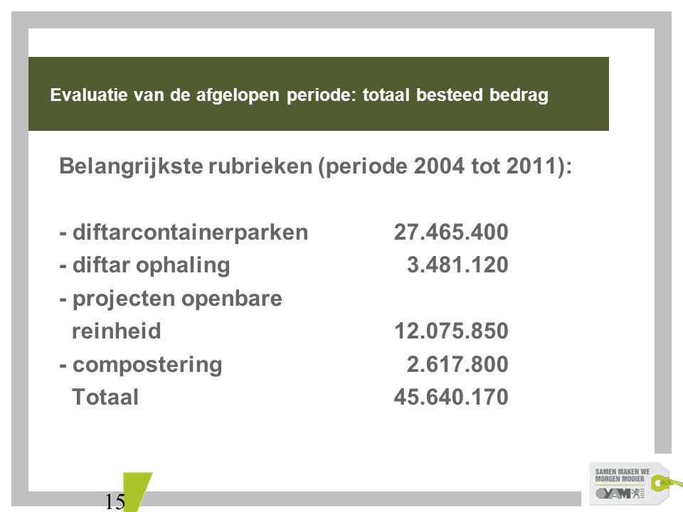 15 Evaluatie van de afgelopen periode: totaal besteed bedrag Belangrijkste rubrieken (periode 2004 tot 2011): - diftarcontainerparken27.465.400 - diftar ophaling 3.481.120 - projecten openbare reinheid12.075.850 - compostering 2.617.800 Totaal45.640.170