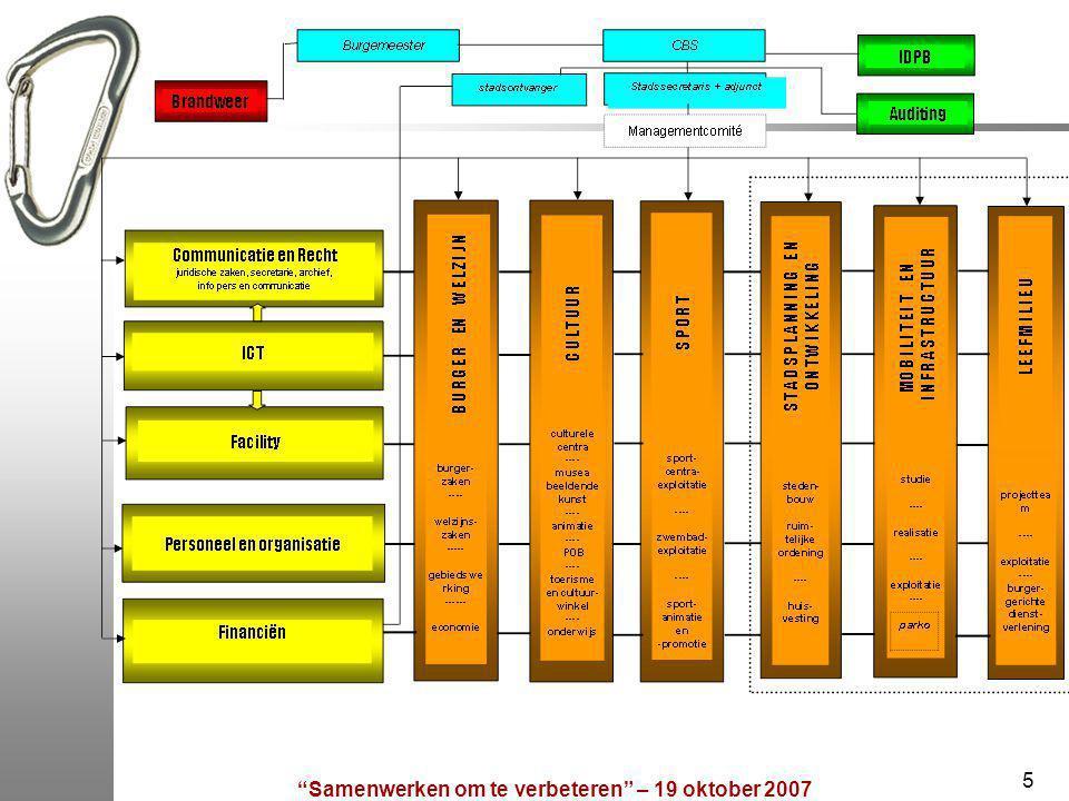 6 Matrixorganogram kan slechts werken door een goede communicatie tussen de verschillende directies:  Veel interne netwerking (communicatienetwerk, troubleshooters, captorbeheerders, economaatbeheerders, verhuiscoördinatoren, projectleiders…)  Geen diensten-structuur, wel werken in teams  Stadsbelang staat voorop: projectmanagement bij stadsprojecten