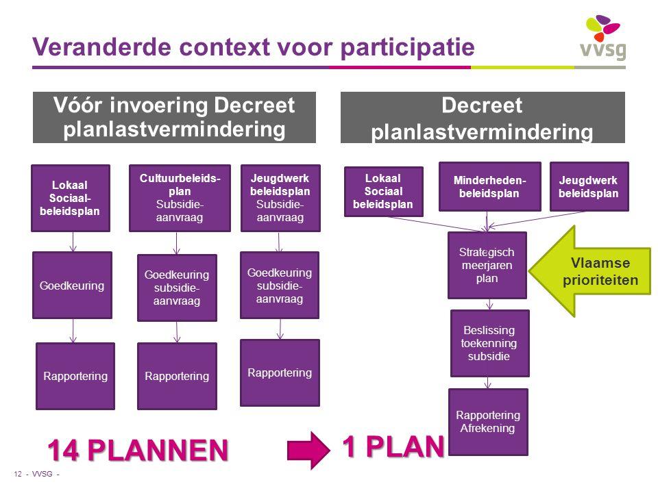 VVSG - Vóór invoering Decreet planlastvermindering Decreet planlastvermindering Veranderde context voor participatie 12 - Rapportering Lokaal Sociaal- beleidsplan Goedkeuring Rapportering Cultuurbeleids- plan Subsidie- aanvraag Goedkeuring subsidie- aanvraag Beslissing toekenning subsidie Strategisch meerjaren plan Rapportering Afrekening Jeugdwerk beleidsplan Subsidie- aanvraag Vlaamse prioriteiten 14 PLANNEN Decreet planlastvermindering Lokaal Sociaal beleidsplan Jeugdwerk beleidsplan Minderheden- beleidsplan 1 PLAN