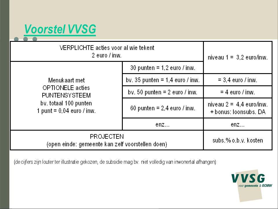 Voorstel VVSG