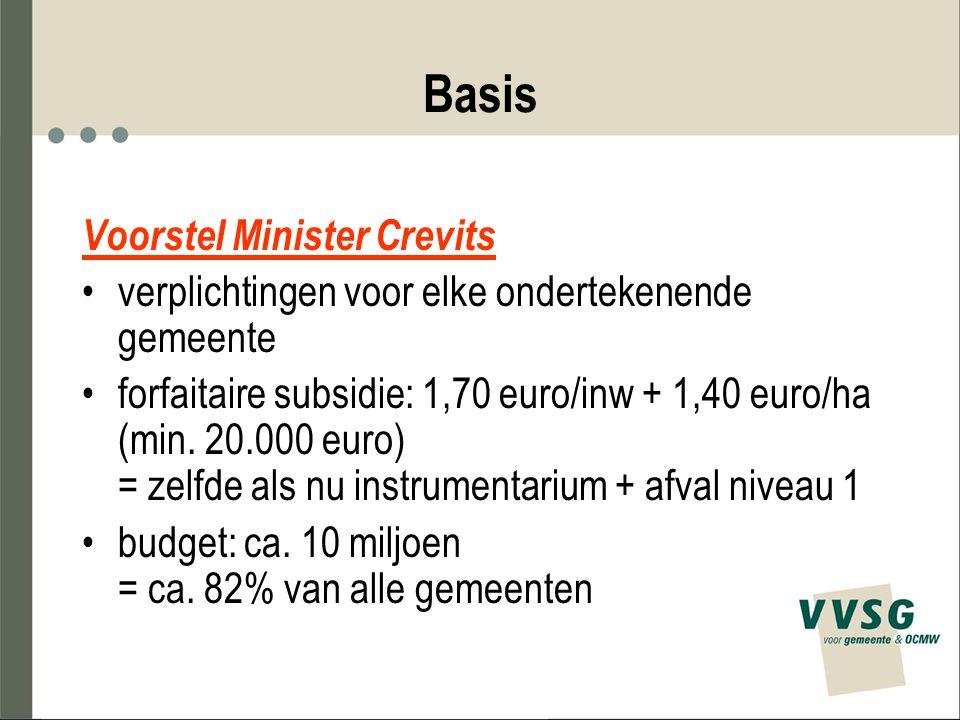 Basis Voorstel Minister Crevits verplichtingen voor elke ondertekenende gemeente forfaitaire subsidie: 1,70 euro/inw + 1,40 euro/ha (min. 20.000 euro)