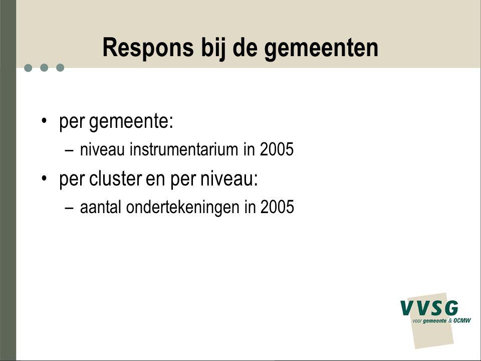 Respons bij de gemeenten per gemeente: –niveau instrumentarium in 2005 per cluster en per niveau: –aantal ondertekeningen in 2005