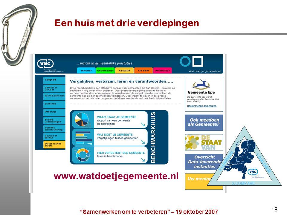 Samenwerken om te verbeteren – 19 oktober 2007 18 Een huis met drie verdiepingen 2.COMPARE 1.DIALOGUE 3.LEARNING www.watdoetjegemeente.nl