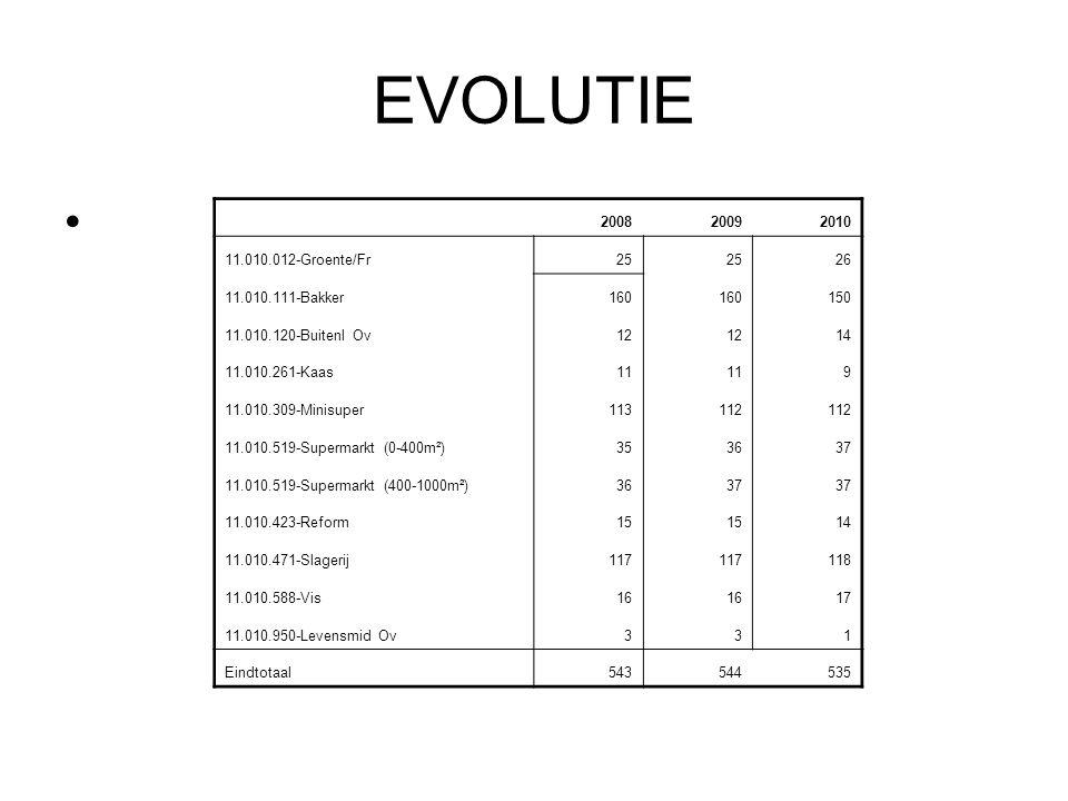 EVOLUTIE 200820092010 11.010.012-Groente/Fr25 26 11.010.111-Bakker160 150 11.010.120-Buitenl Ov12 14 11.010.261-Kaas11 9 11.010.309-Minisuper113112 11