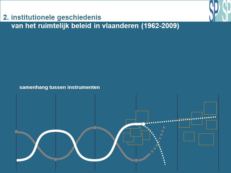 2. institutionele geschiedenis van het ruimtelijk beleid in vlaanderen (1962-2009) 1 samenhang tussen instrumenten