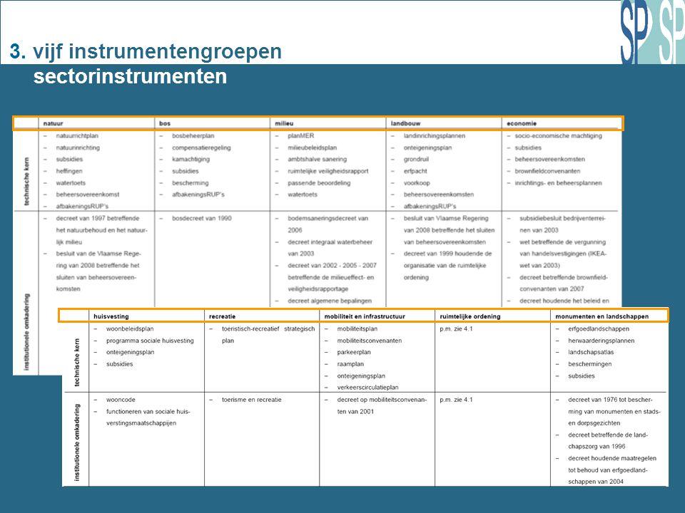 3. vijf instrumentengroepen sectorinstrumenten
