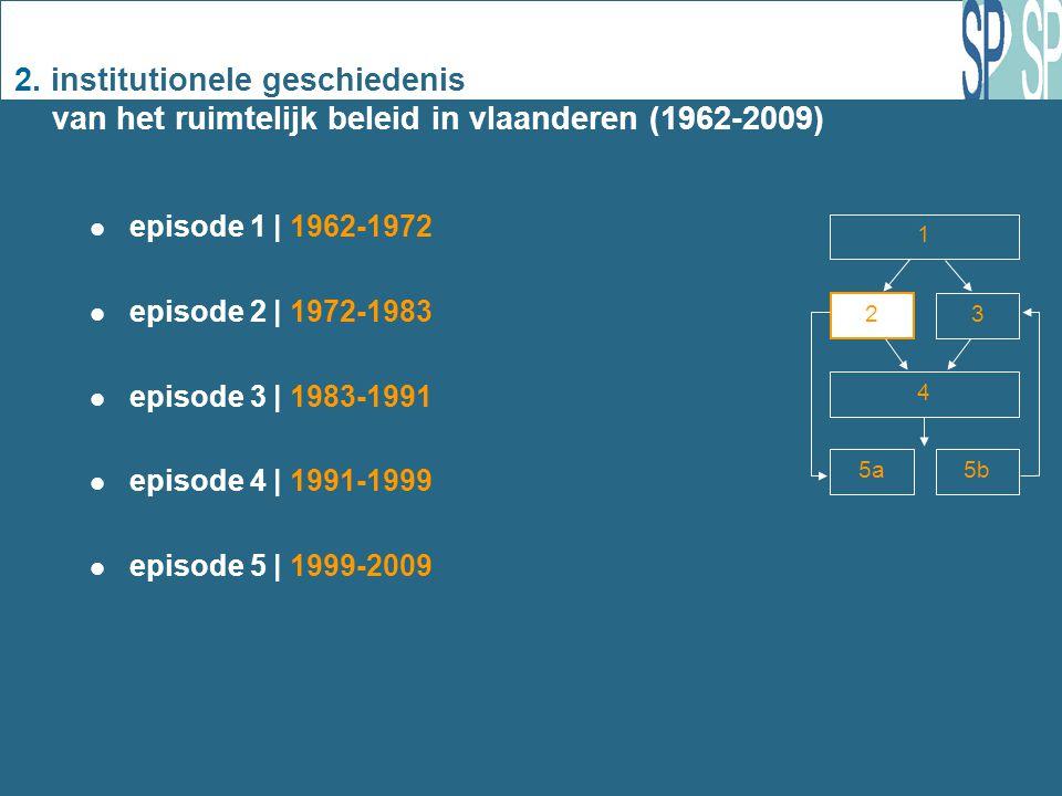 2. institutionele geschiedenis van het ruimtelijk beleid in vlaanderen (1962-2009) episode 1 | 1962-1972 episode 2 | 1972-1983 episode 3 | 1983-1991 e