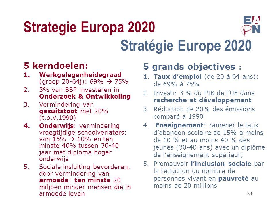 Strategie Europa 2020 Stratégie Europe 2020 5 kerndoelen: 1.Werkgelegenheidsgraad (groep 20-64j): 69%  75% 2.3% van BBP investeren in Onderzoek & Ontwikkeling 3.Vermindering van gasuitstoot met 20% (t.o.v.1990) 4.Onderwijs: vermindering vroegtijdige schoolverlaters: van 15%  10% en ten minste 40% tussen 30-40 jaar met diploma hoger onderwijs 5.Sociale insluiting bevorderen, door vermindering van armoede: ten minste 20 miljoen minder mensen die in armoede leven 5 grands objectives : 1.Taux d'emploi (de 20 à 64 ans): de 69% à 75% 2.Investir 3 % du PIB de l'UE dans recherche et développement 3.Réduction de 20% des émissions comparé à 1990 4.